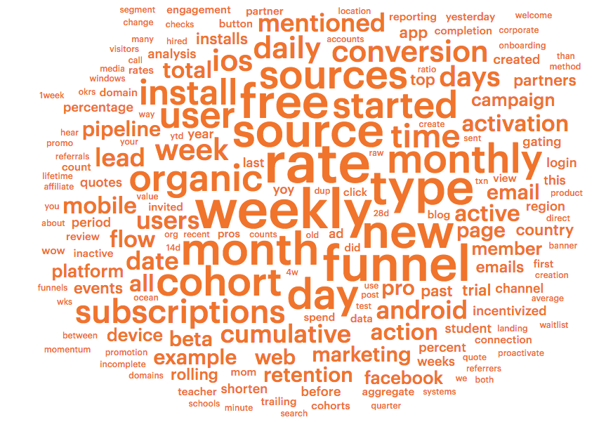Signup Word Cloud