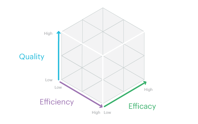 Customer service cube