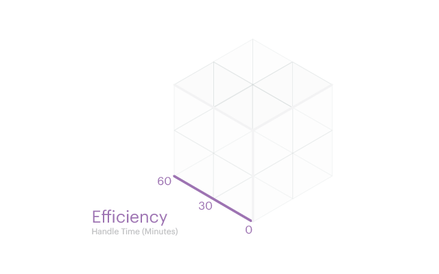 Efficiency scale