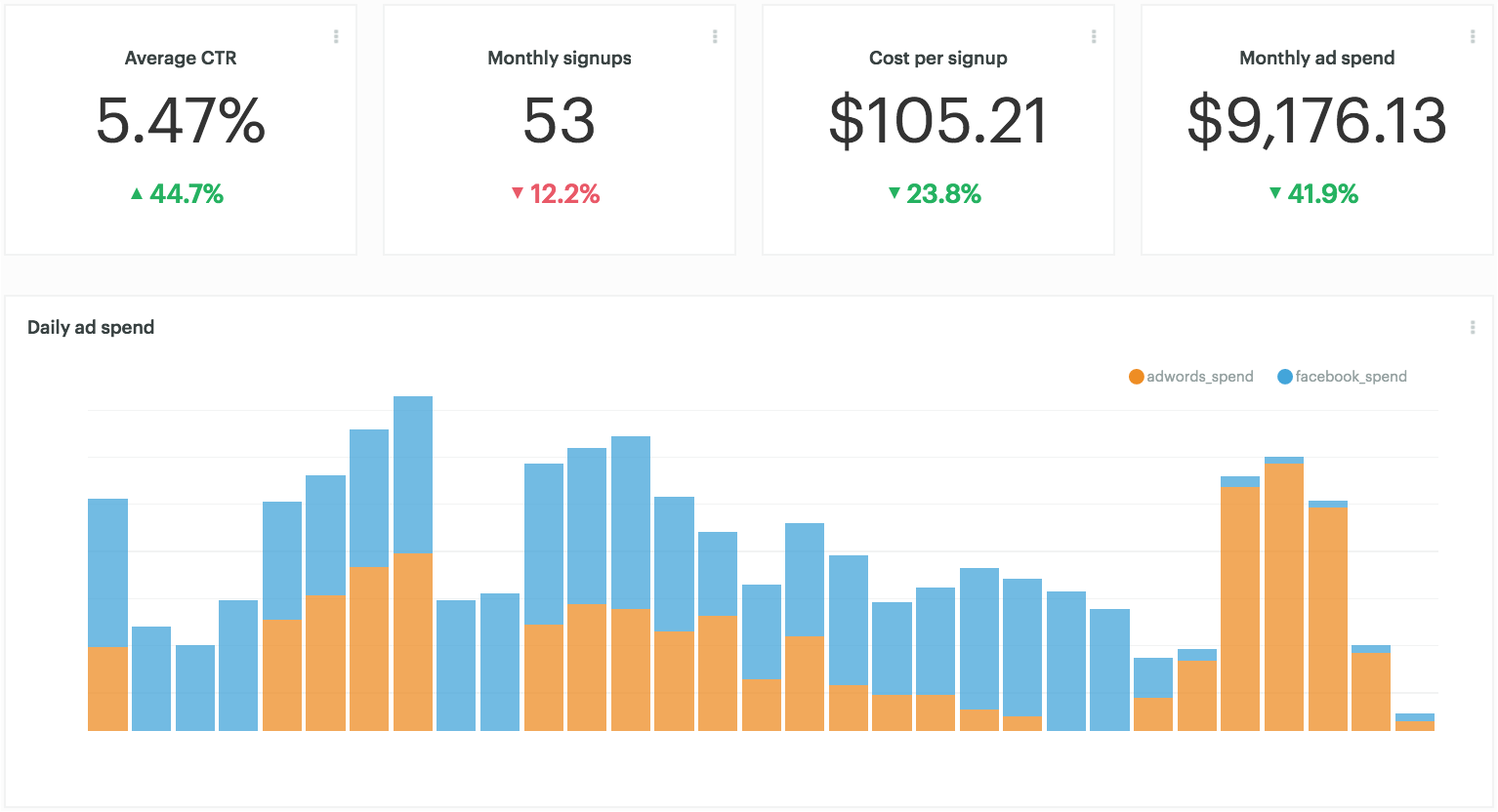 Ad spend dashboard