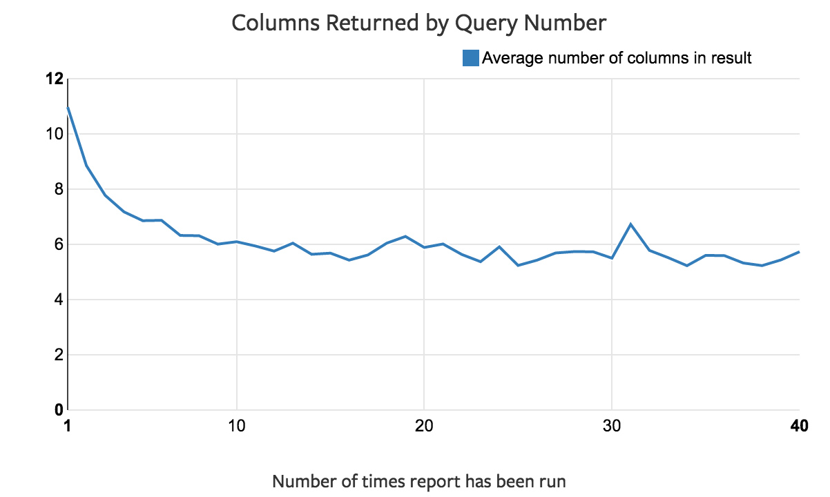 Fewer Columns