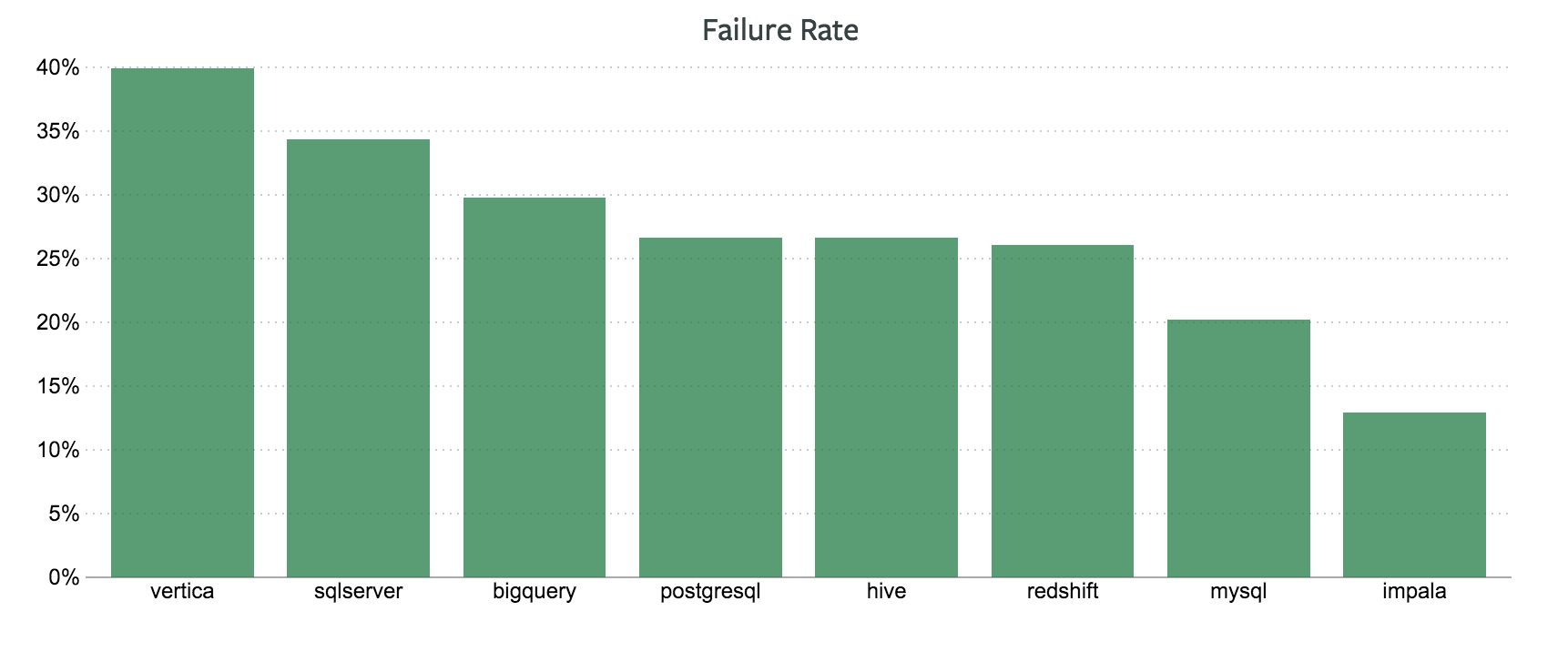 Database Failure Rates