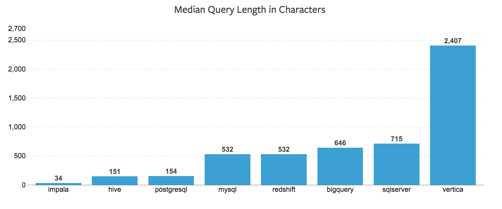 Median Query Length