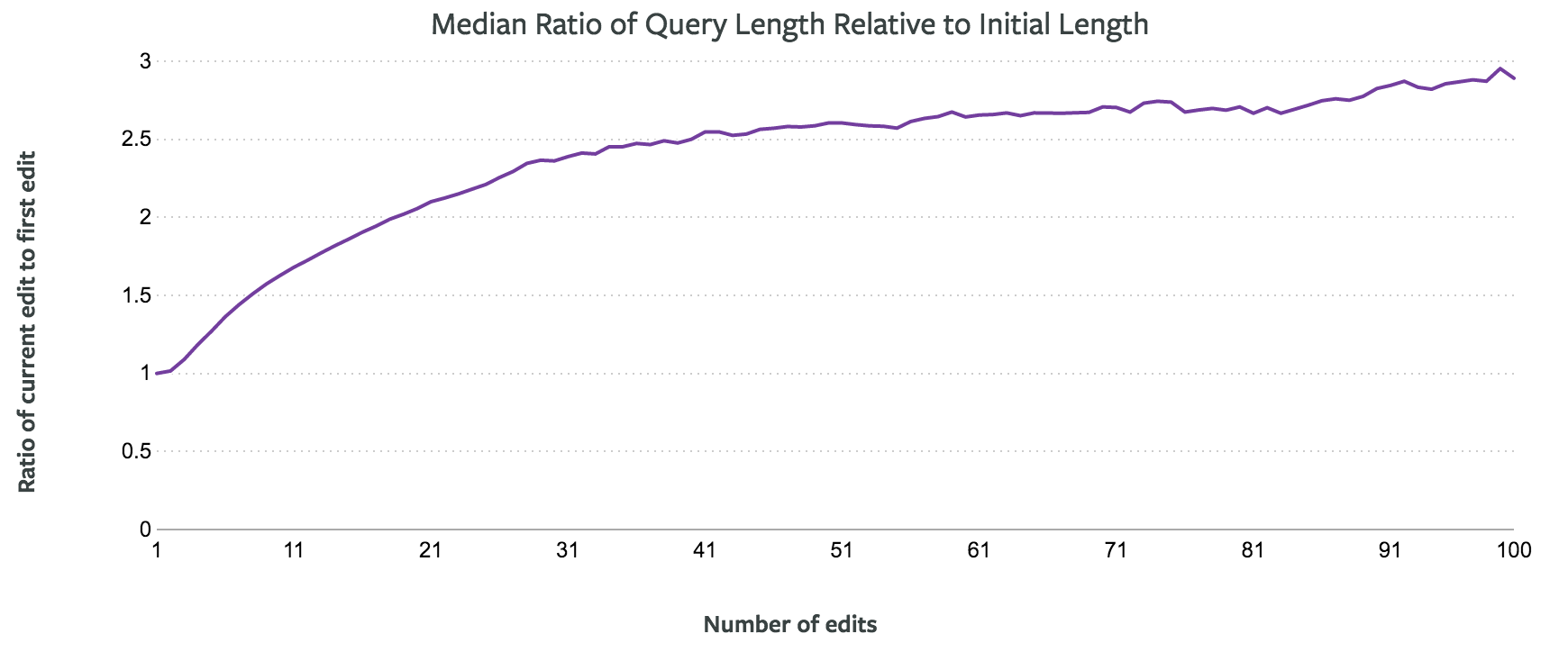 Query Length Relative to Initial Length