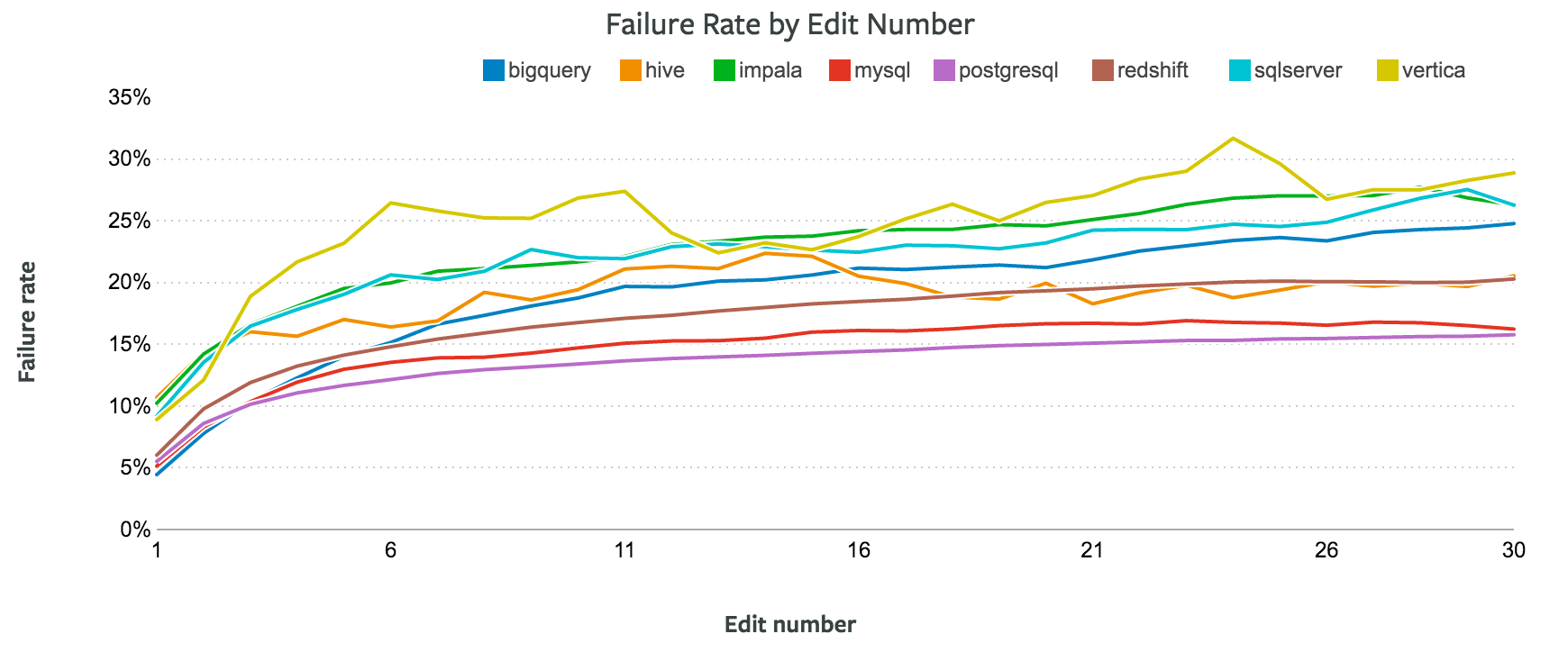 Database Failure Rate by Edit Number