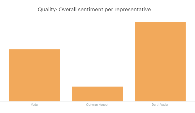 Overall sentiment per rep