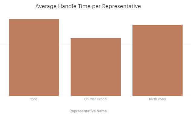 Average Handle Time per Rep