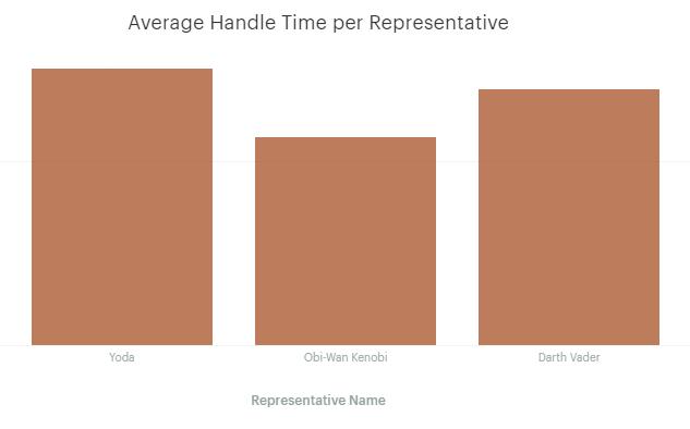Average Handle Time per Rep