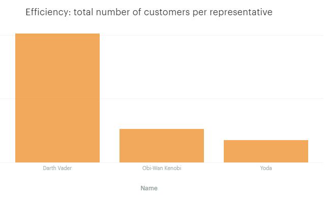 Total customers per rep