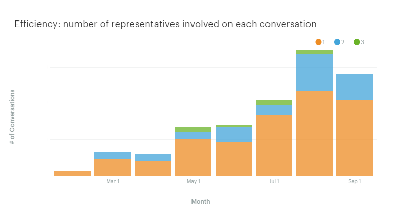 Reps involved in each conversation by month