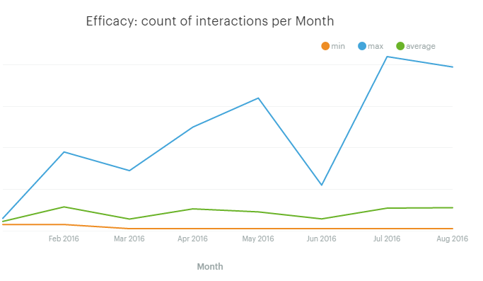 Interactions per month