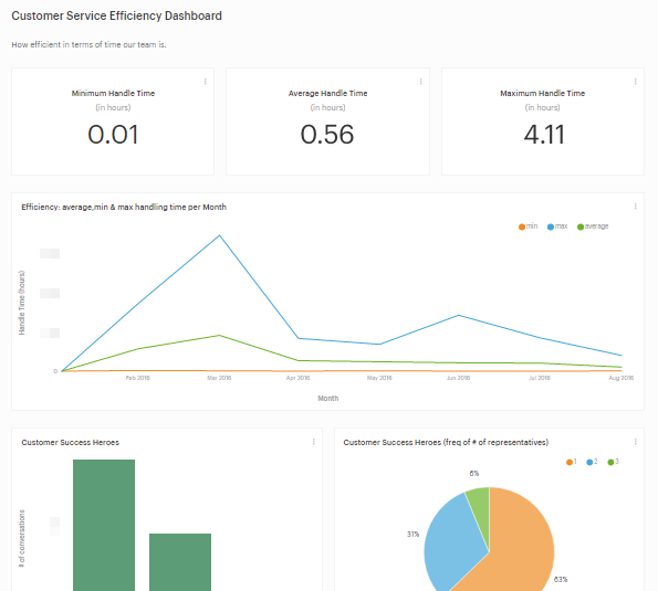 Blendo customer service metrics dashboard