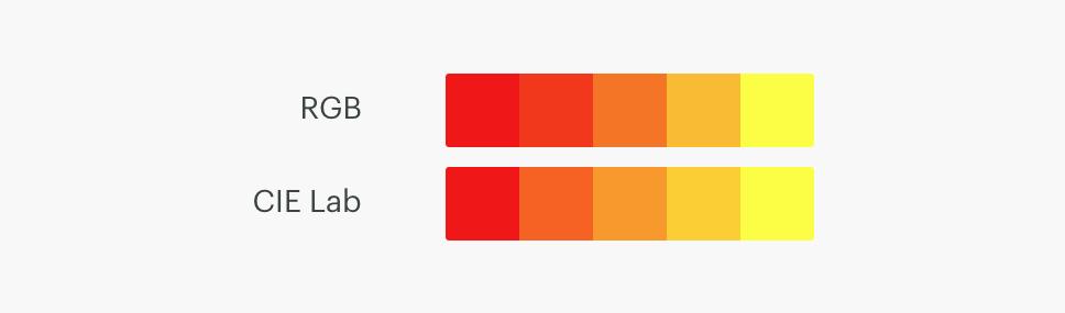 RGB vs CIE Lab