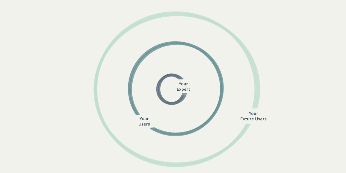 Group users in increasingly large concentric circles