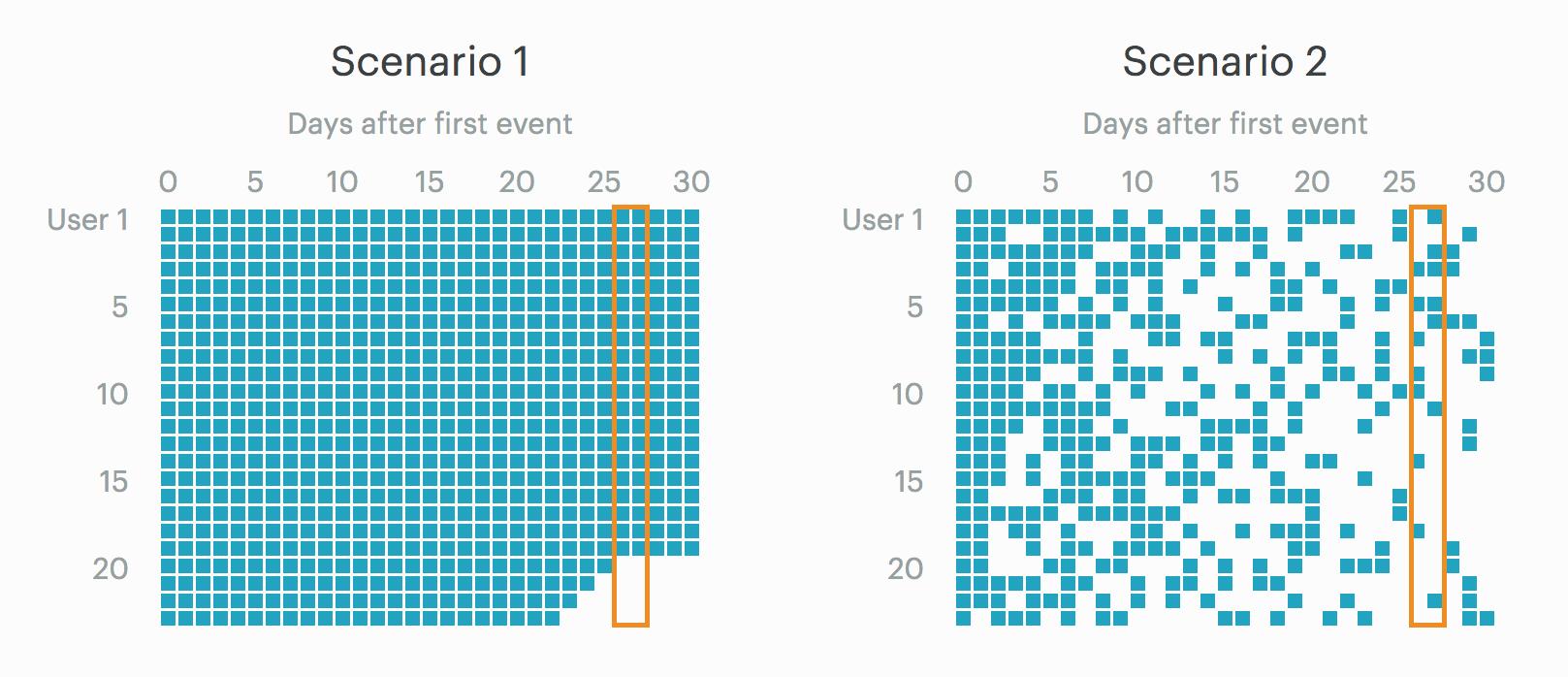 User Retention Patterns