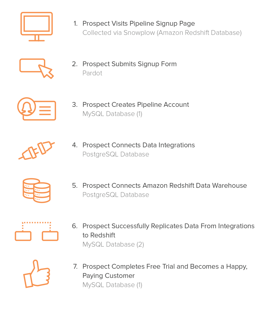 Funnel Analysis: How RJMetrics Used Their New Product to Analyze Its