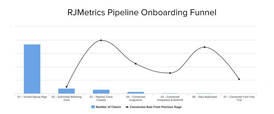 RJMetrics Pipeline Onboarding Funnel