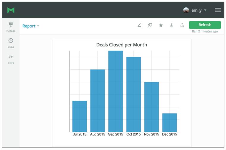 SQL Deals per Month