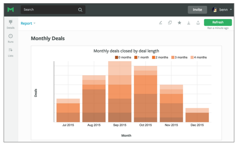 Discover New Ways to Explore Your CRM Data with SQL
