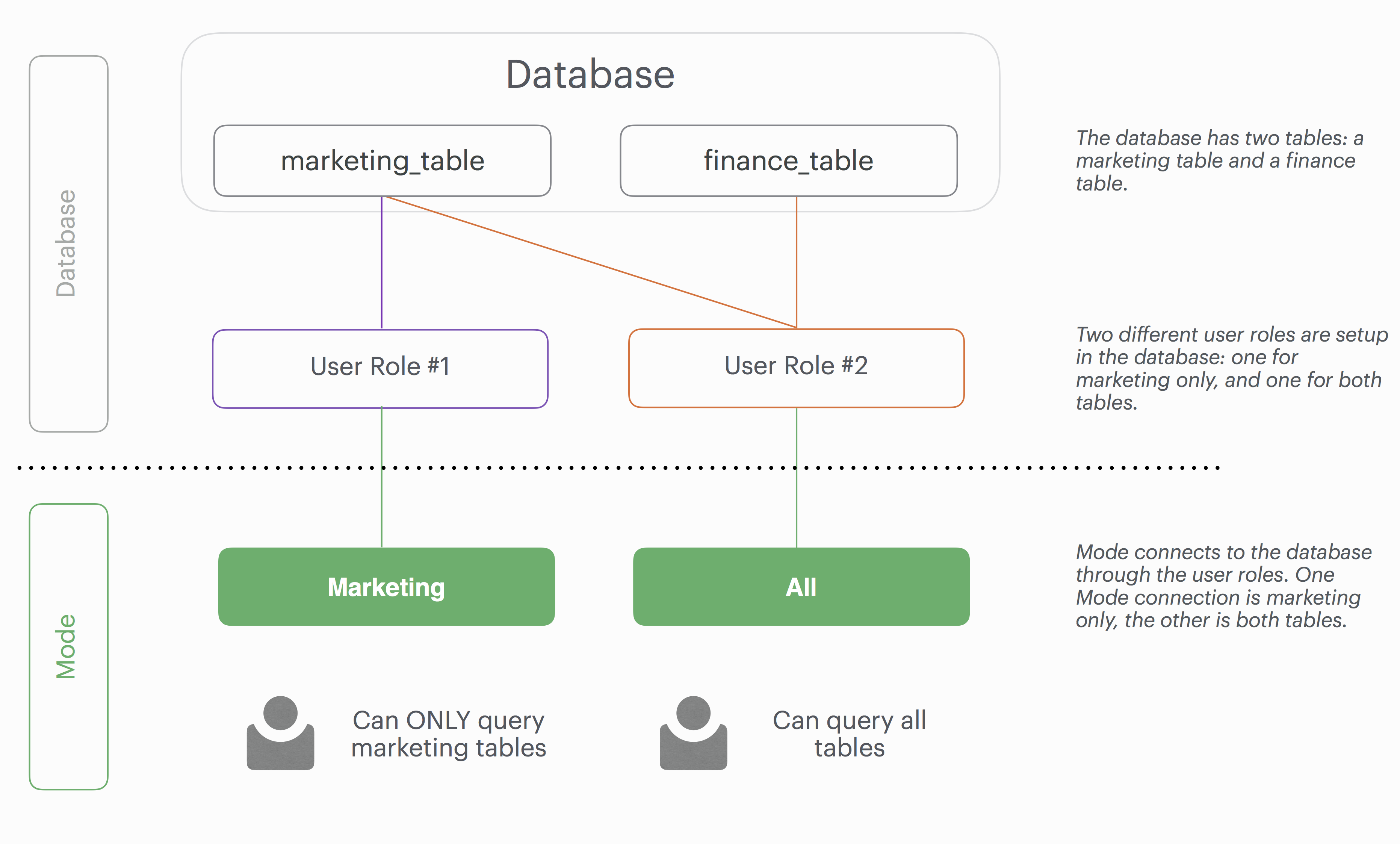 Combining database user roles with mode query access data source roles with query access gamestrikefo Images