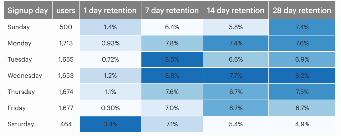 Retention Cohorts