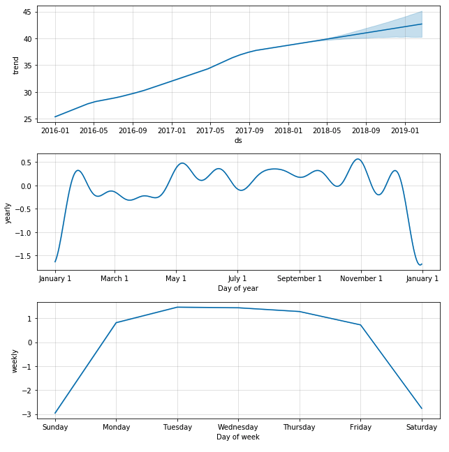 Forecasting in Python with Prophet | Data Visualization Gallery