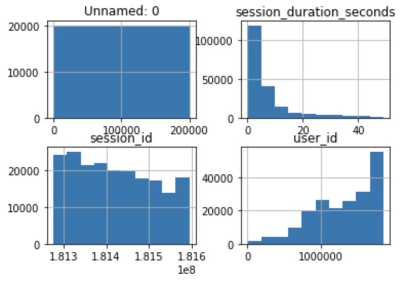 Pandas Histogram Default All