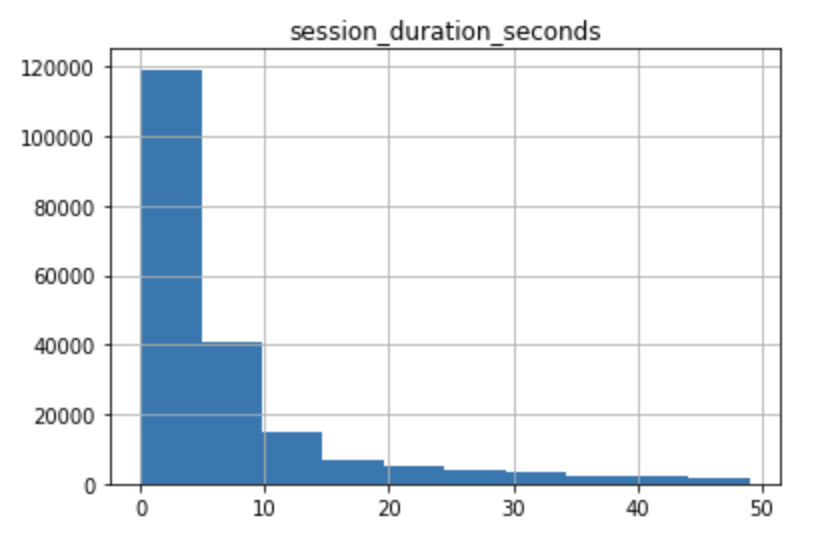Pandas Histogram Default Single