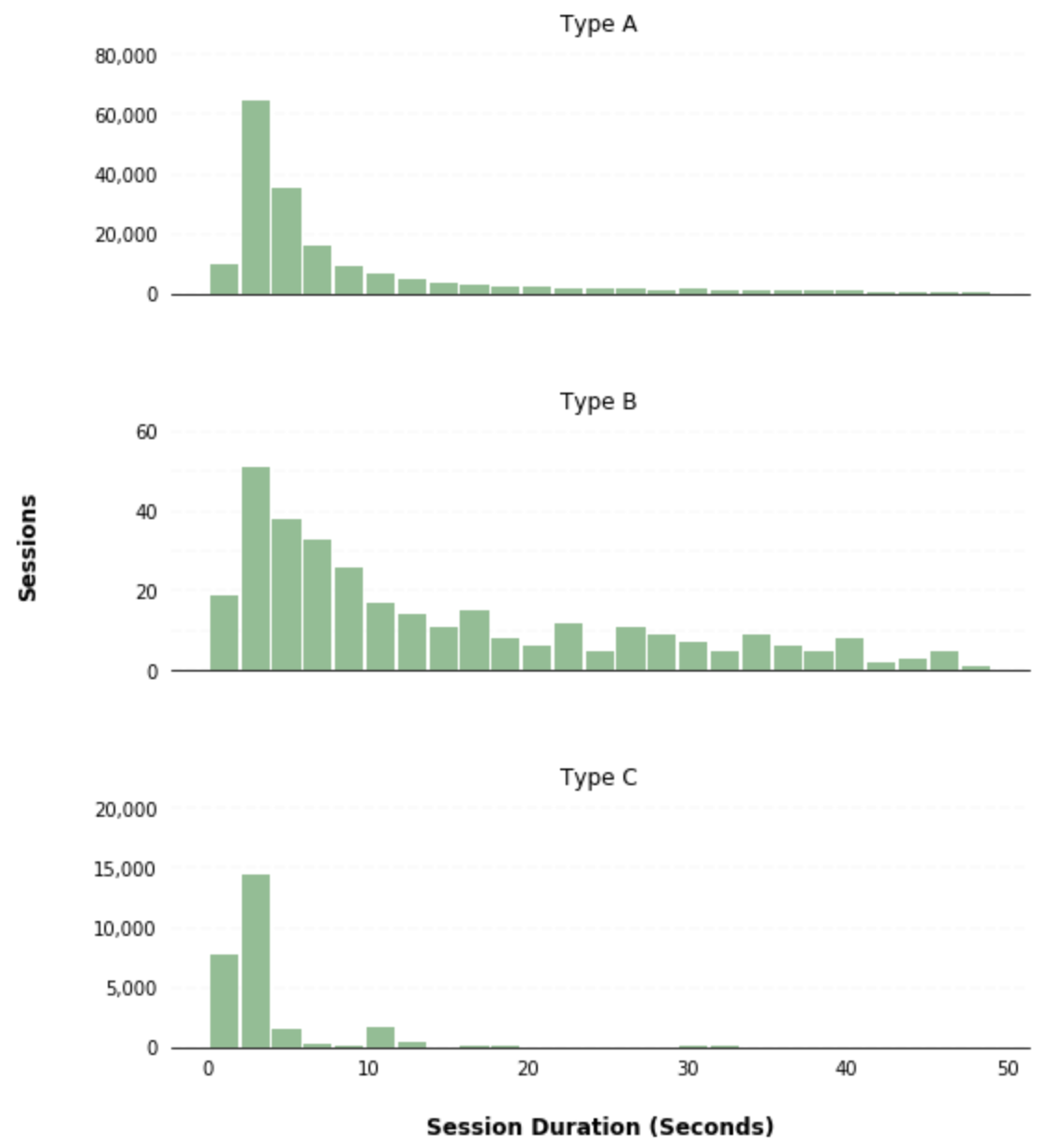 Pandas Histogram Grouped