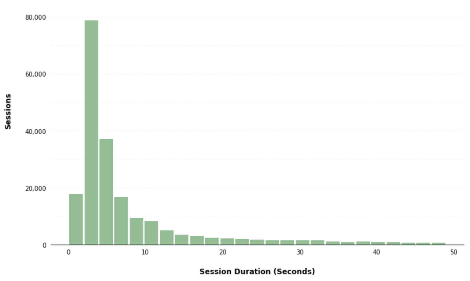 Creating Histograms using Pandas | Data Visualization Gallery - Mode