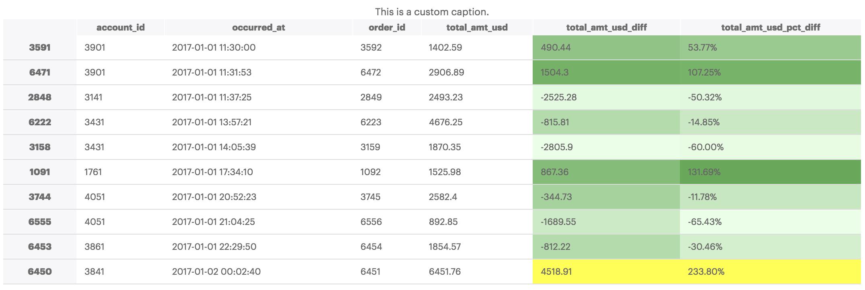 Dataframe Styling using Pandas | Data Visualization Gallery - Mode