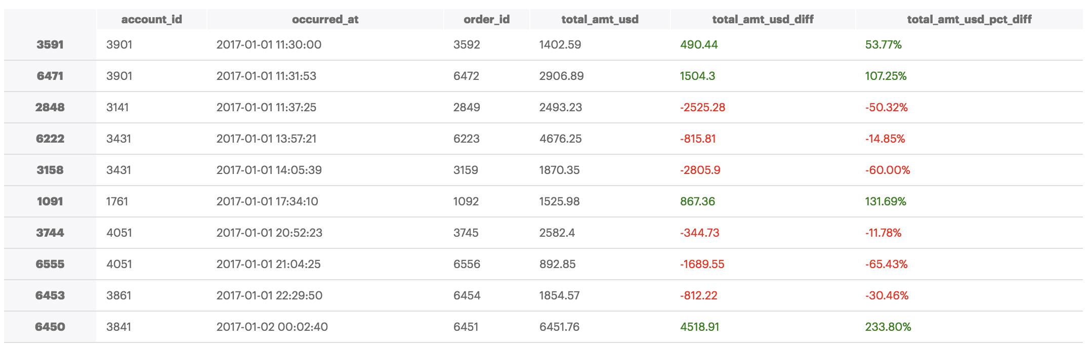 Dataframe Styling using Pandas | Data Visualization Gallery