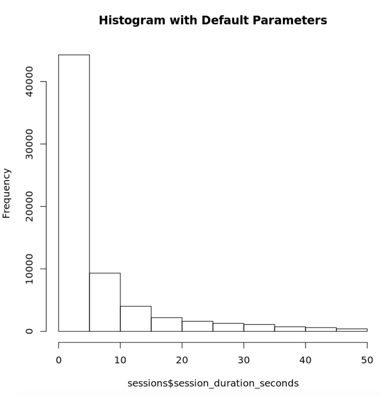 R Histogram Default