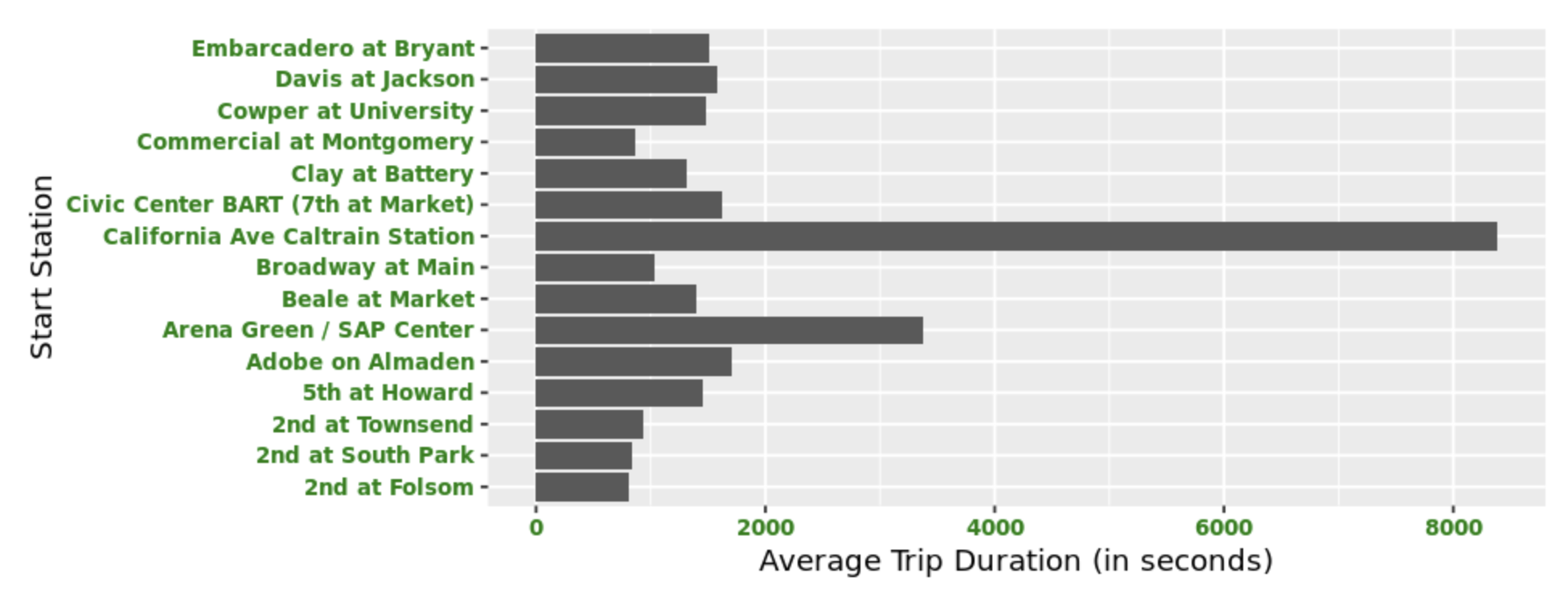 Creating Horizontal Bar Charts Using R Data Visualization
