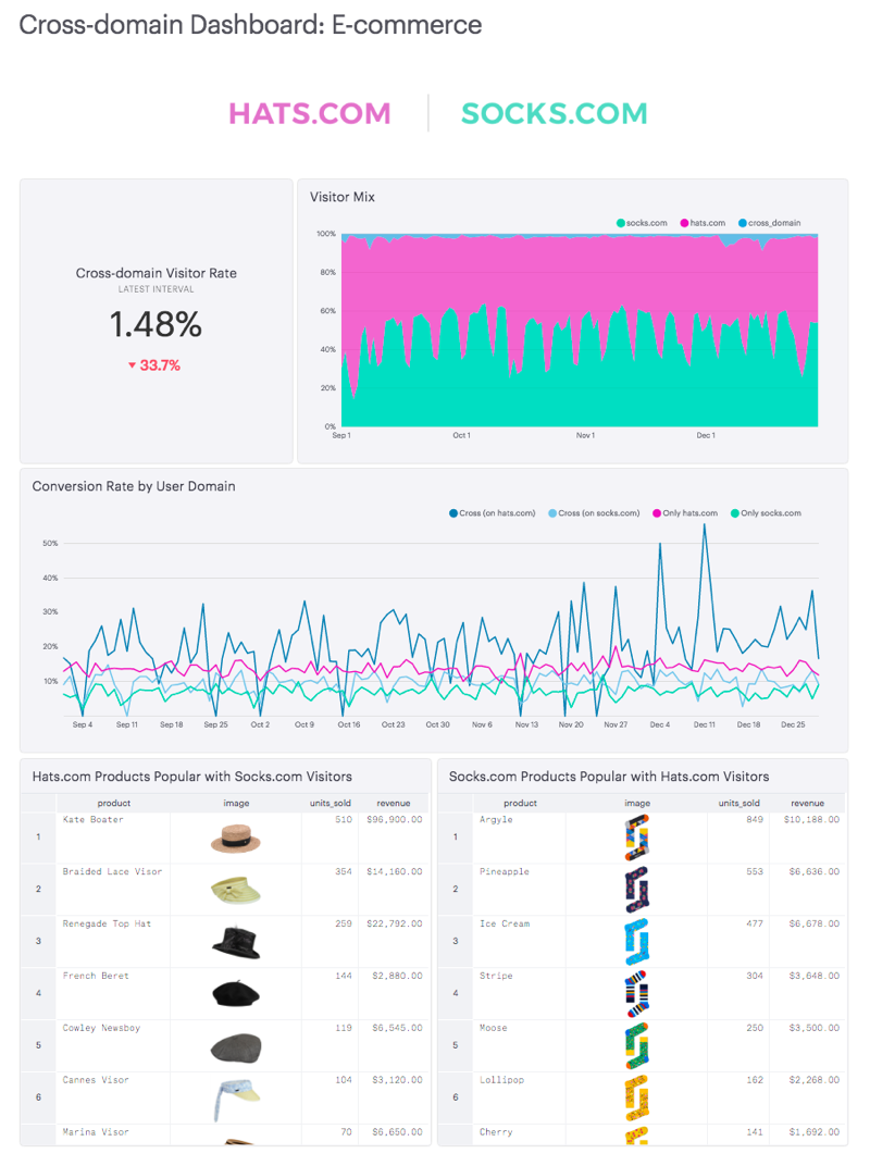 Segment e-commerce cross-domain dashboard