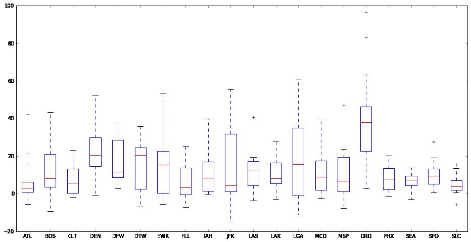 Python Histograms, Box Plots, & Distributions | Python Tutorial